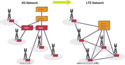 penngertian apa itu manfaat teknologi LTE, berapa kecepatan 4G ...